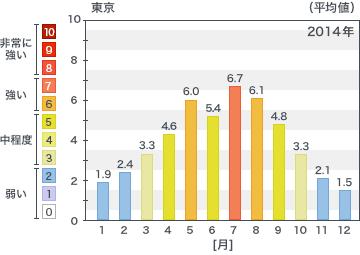 ilust-protect-graph
