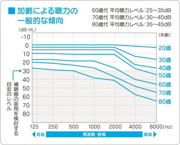 加齢による聴力の一般的な傾向