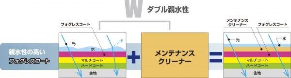 フォグWの親水性図